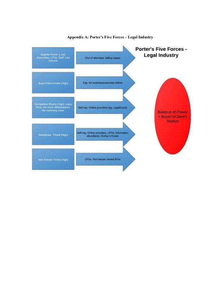 Appendix A: Porter's Five Forces – Legal Industry
