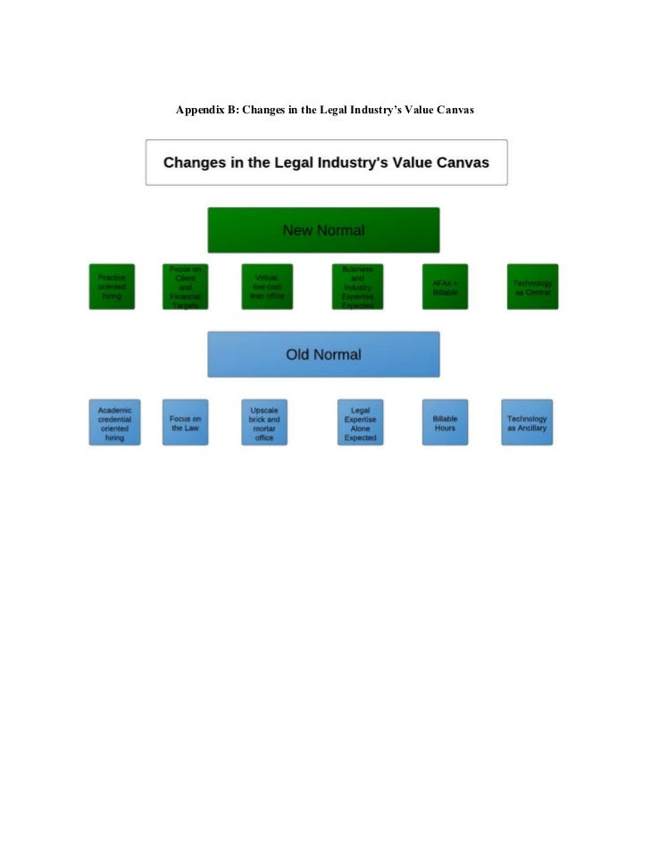 Appendix B: Changes in the Legal Industry's Value Canvas