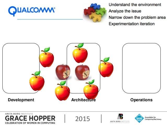 2015 Development OperationsArchitecture