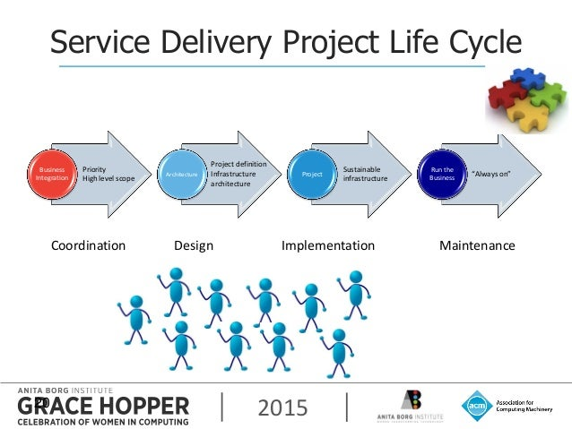 2015 Business Integration Architecture Project Run the Business Service Delivery Project Life Cycle 20 Priority High level...