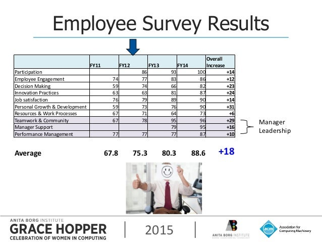 2015 Employee Survey Results Manager Leadership FY11 FY12 FY13 FY14 Overall Increase Participation 86 93 100 +14 Employee ...