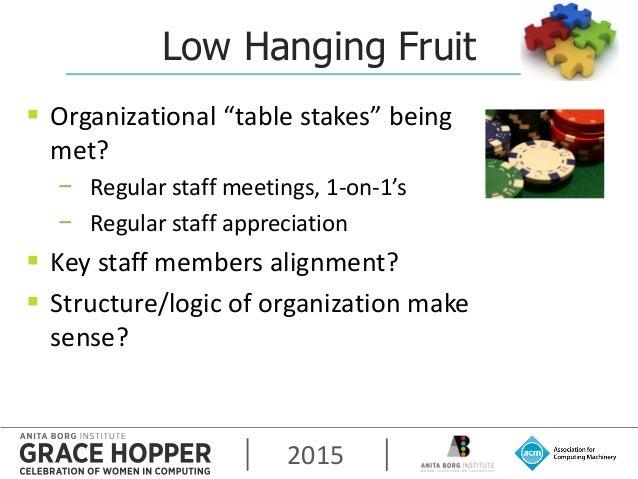 """2015 Low Hanging Fruit  Organizational """"table stakes"""" being met? − Regular staff meetings, 1-on-1's − Regular staff appre..."""
