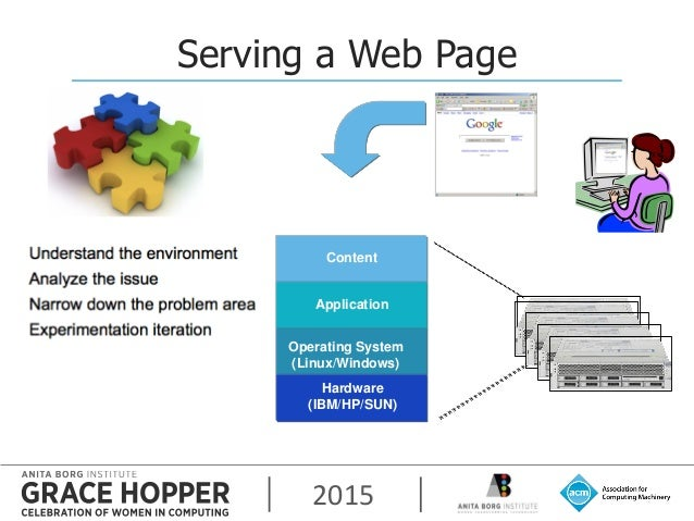 2015 Serving a Web Page Content Application Operating System (Linux/Windows) Hardware (IBM/HP/SUN)