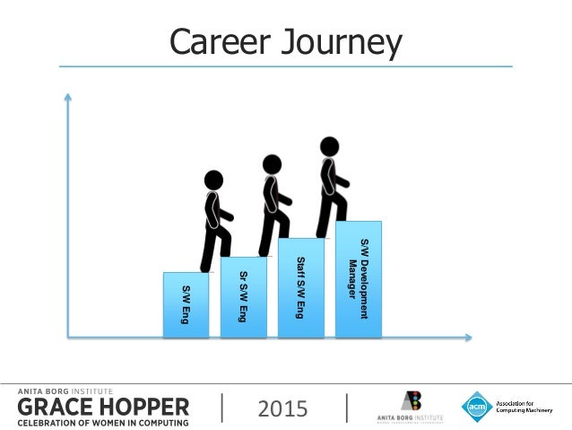 2015 Career Journey S/WEng S/WDevelopment Manager StaffS/WEng SrS/WEng