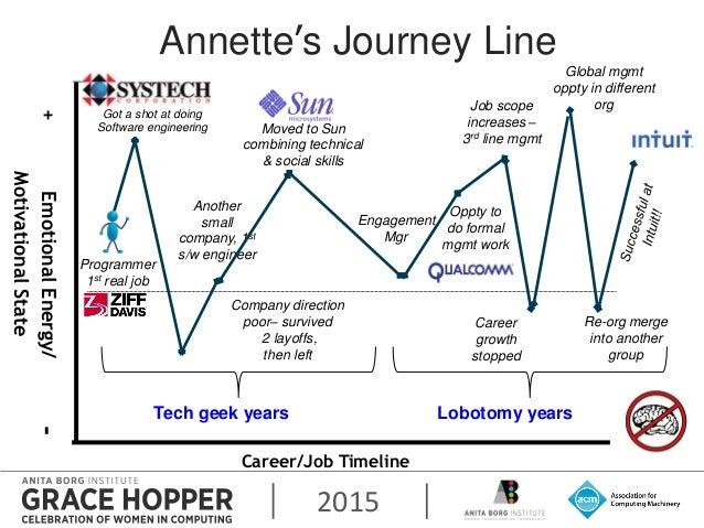 2015 Annette's Journey Line Career/Job Timeline +EmotionalEnergy/- MotivationalState Programmer 1st real job Got a shot at...
