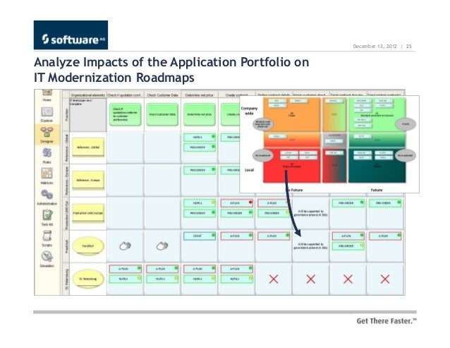 Transform Your Application Portfolio and Keep Your Focus – Application Road Map