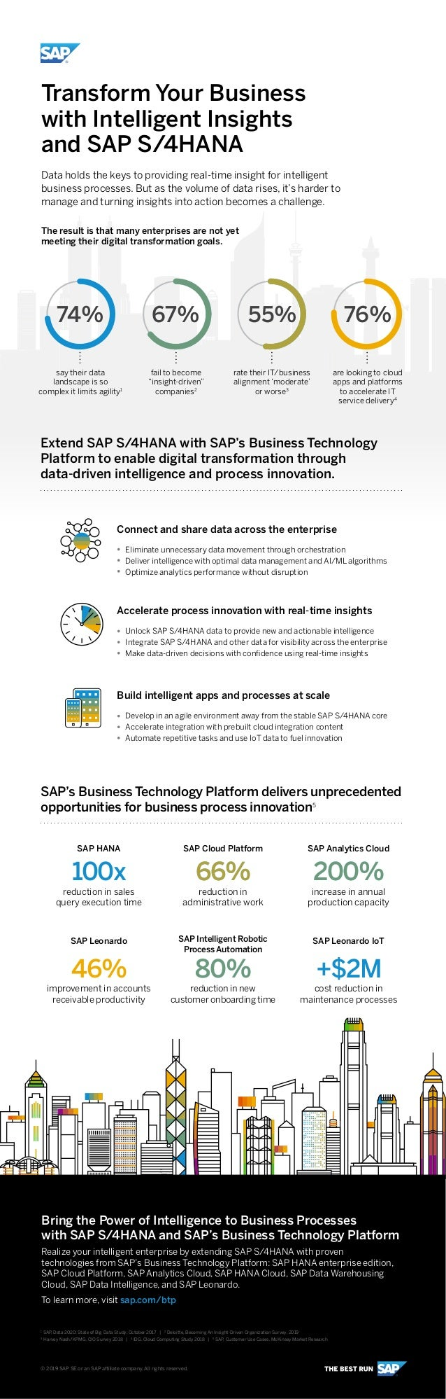 Transform Your Business with Intelligent Insights and SAP S/4HANA Data holds the keys to providing real-time insight for i...