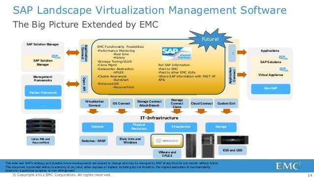 Emc information storage management