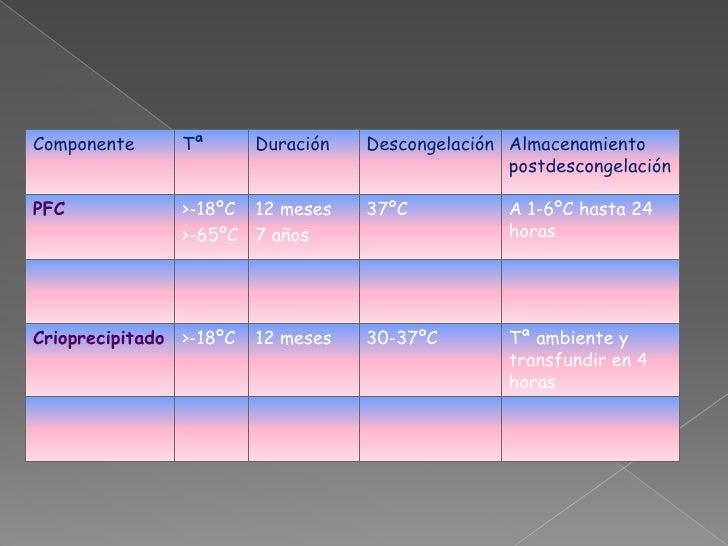 2ºTransfusión de PG si hay anemia sintomática (astenia, taquicardia, taquipnea). Orientativo según la cifra de hemoglobina: