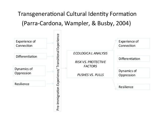 !!Transgenera2onal!Cultural!Iden2ty!Forma2on!       !(Parra>Cardona,!Wampler,!&!Busby,!2004)!!                      Pre>Im...