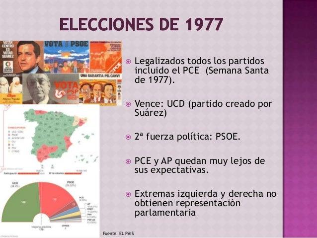  D. Juan de Borbón renuncia a sus derechos dinásticos (14-5-77).  Pactos de la Moncloa 1977  Patronal no acepta el acue...