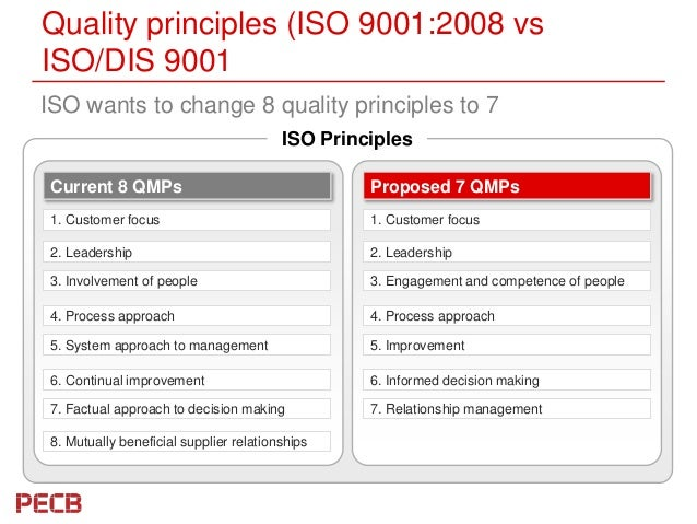 8 principle of iso 9001 2008 quality Be defined within the quality management system iso 9001:2008 principle of the partially clause 8 of the standard iso 9001:2008 clause 4.