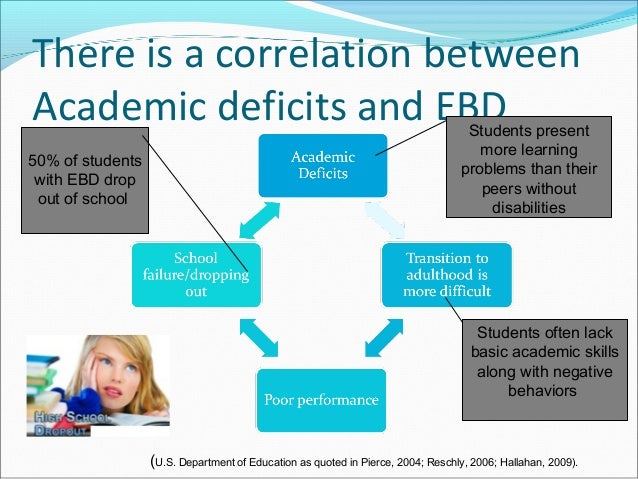 There is a correlation between Academic deficits and EBD 50% of students with EBD drop out of school Students present more...