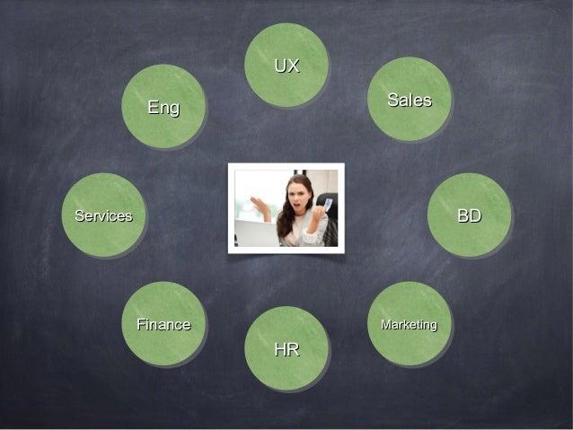 PRODUCT STRATEGY  Customer PRODUCT MANAGEM ENT  PRODUCT MARKETIN G