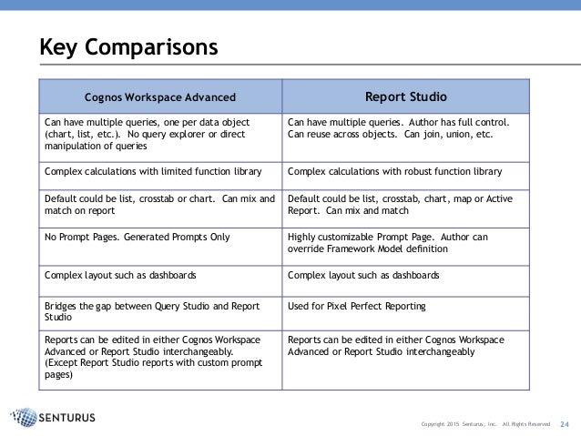 query studio vs report studio