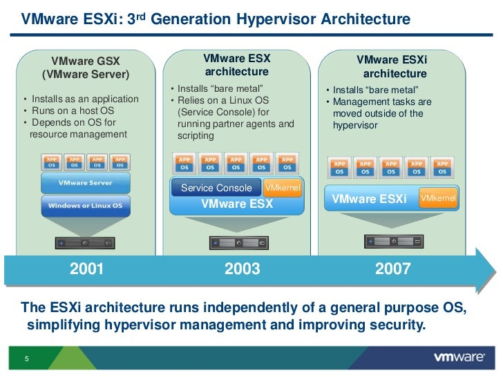 Transitioning to vmware esxi for Vmware vsphere 6 architecture