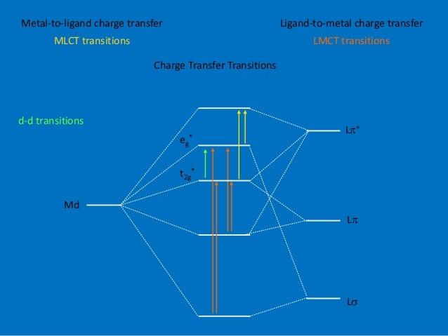 Transition Metal Complex
