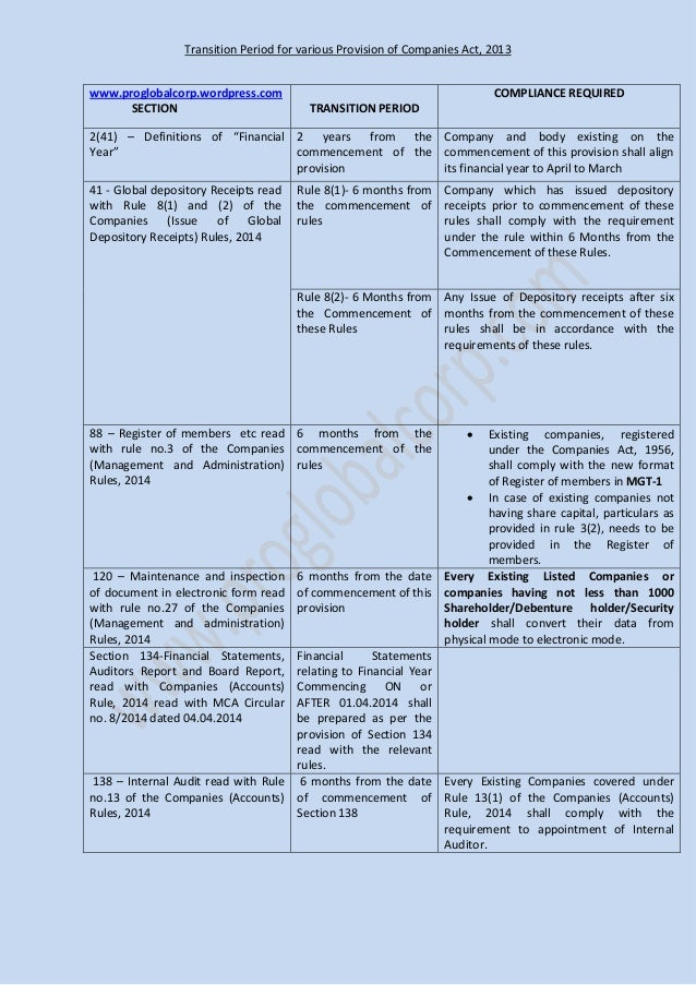 Transition Period for various Provision of Companies Act, 2013 www.proglobalcorp.wordpress.com SECTION TRANSITION PERIOD C...