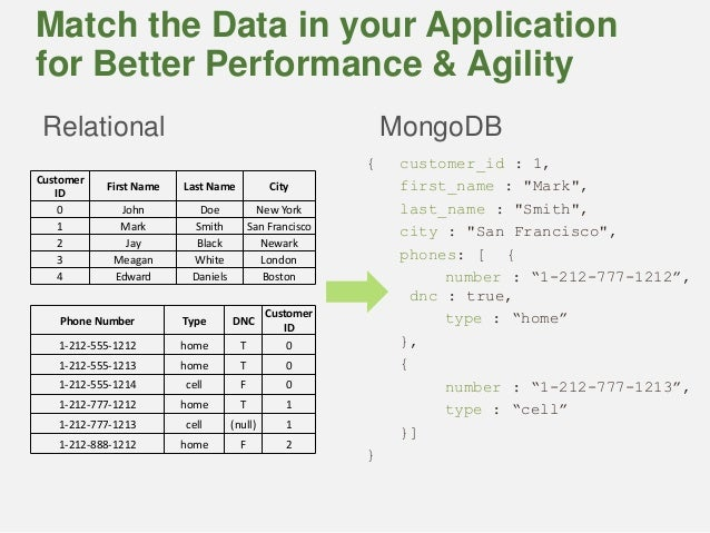 mongodb is an open-source nosql database that has document database