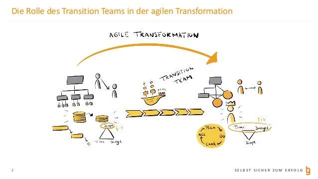 Schlüsselrolle Transition Team - Erfolgreich zur agilen Organisation Slide 2