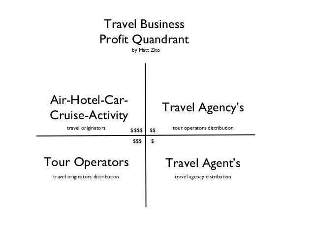 Air-Hotel-Car- Cruise-Activity Tour Operators Travel Agency's Travel Agent's Travel Business Profit Quandrant by Matt Zito...