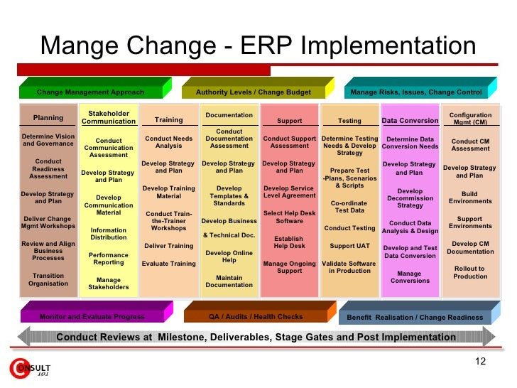Transition and Transformation Change – Change Management Plan Template