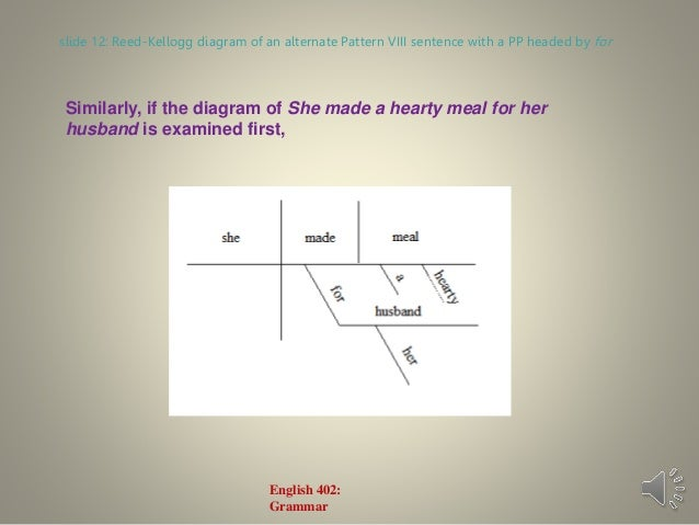 Preposition In Learn In Marathi All Complate: English Grammar Lecture 11: The Transitive Verb Patterns