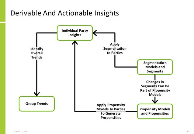 actionable information how to apply