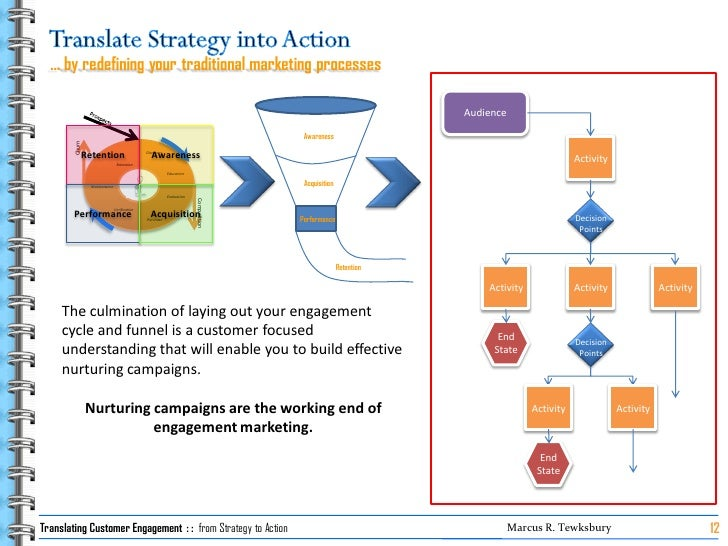 … by redefining your traditional marketing processes                                                                      ...