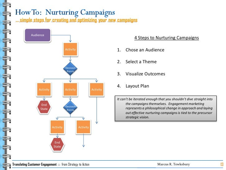 … simple steps for creating and optimizing your new campaigns                Audience                                     ...