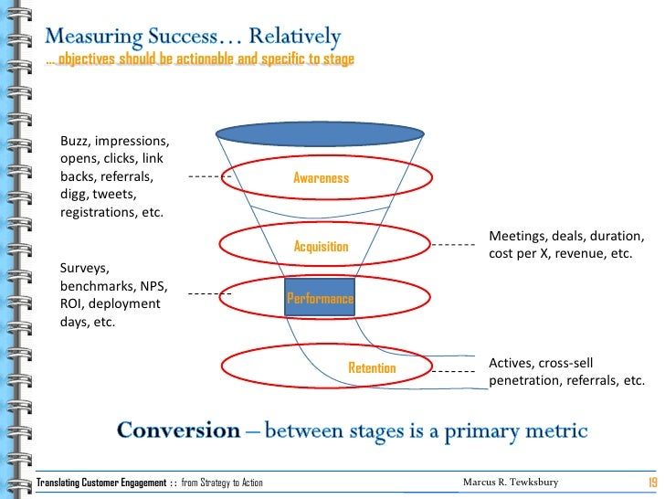 … objectives should be actionable and specific to stage          Buzz, impressions,       opens, clicks, link       backs,...