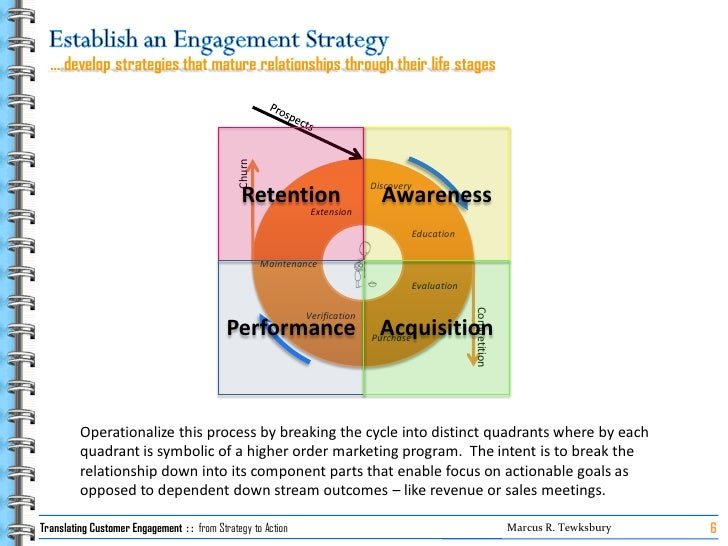 … develop strategies that mature relationships through their life stages                                                  ...