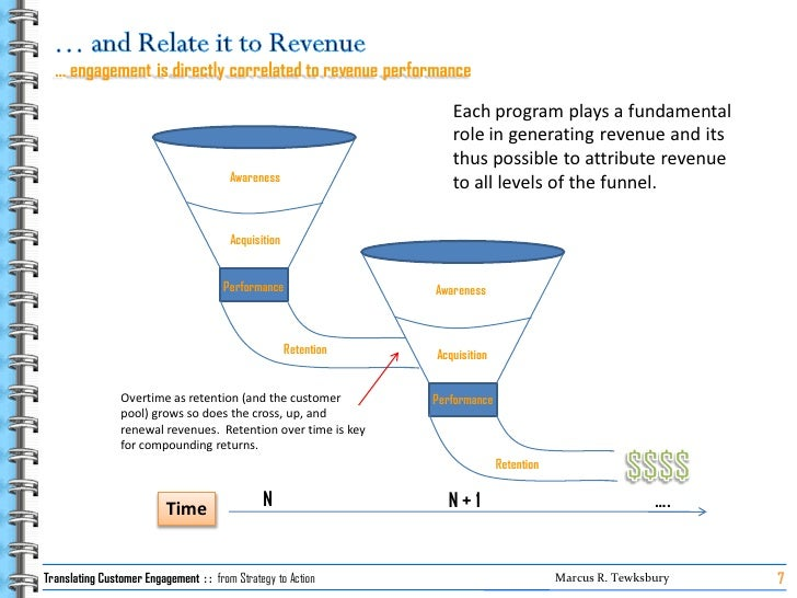 … engagement is directly correlated to revenue performance                                                                ...