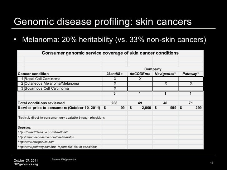 Genomic disease profiling: skin cancers <ul><li>Melanoma: 20% heritability (vs. 33% non-skin cancers)  </li></ul>Source: D...