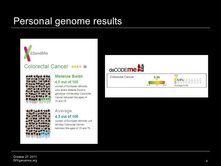 Personal genome results