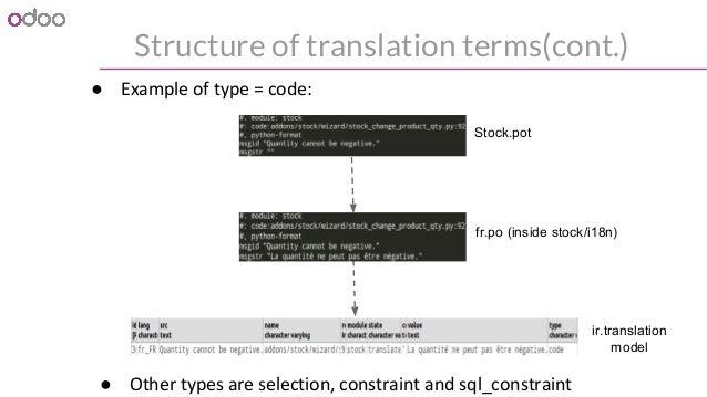 Translation engine in odoo