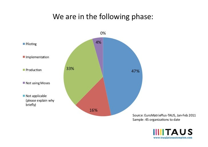 We are in the following phase:                                                        0% Pilong           ...