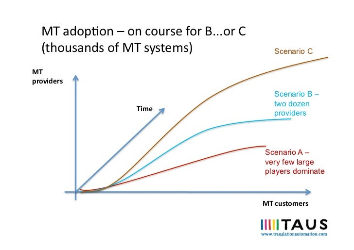 MT adopon – on course for B...or C    (thousands of MT systems)                              Scena...