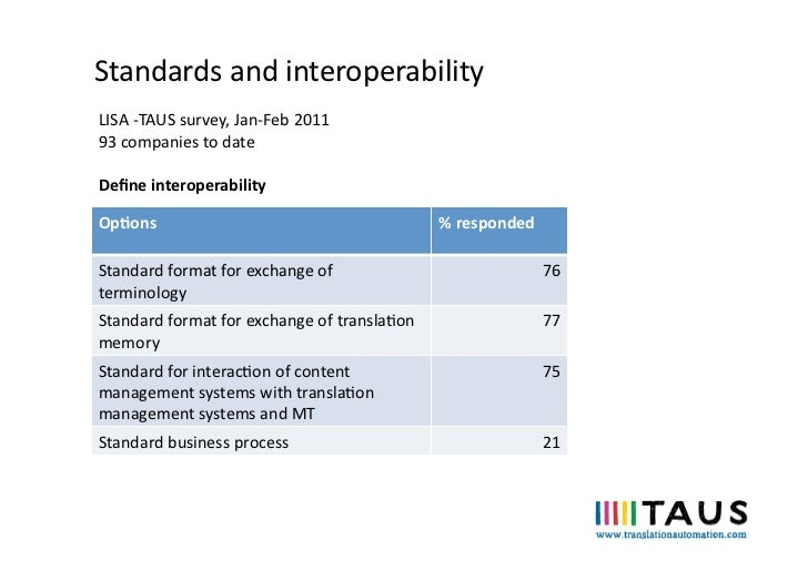 Standards and interoperability LISA -‐TAUS survey, Jan-‐Feb 2011 93 companies to date Define in...