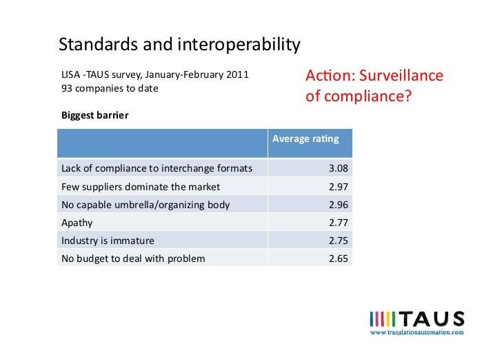 Standards and interoperability LISA -‐TAUS survey, January-‐February 2011             Acon: Surveillan...