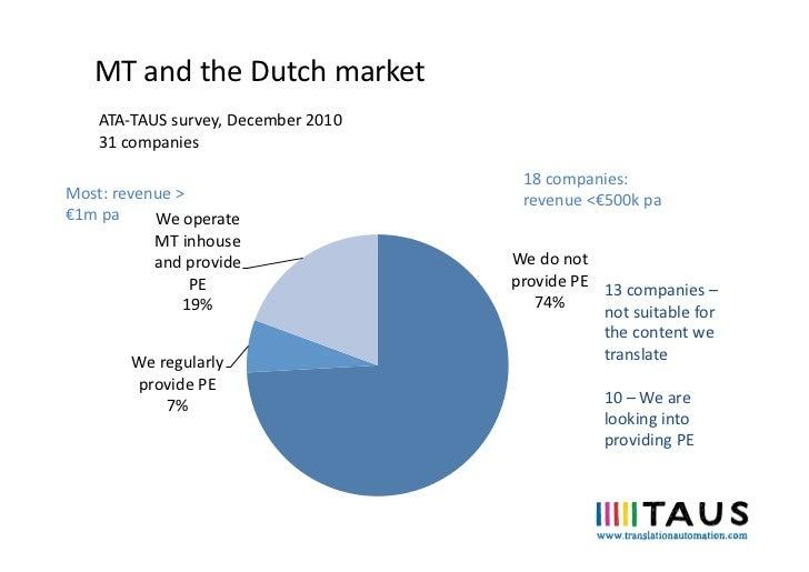 MT and the Dutch market      ATA-‐TAUS survey, December 2010      31 companies                     ...