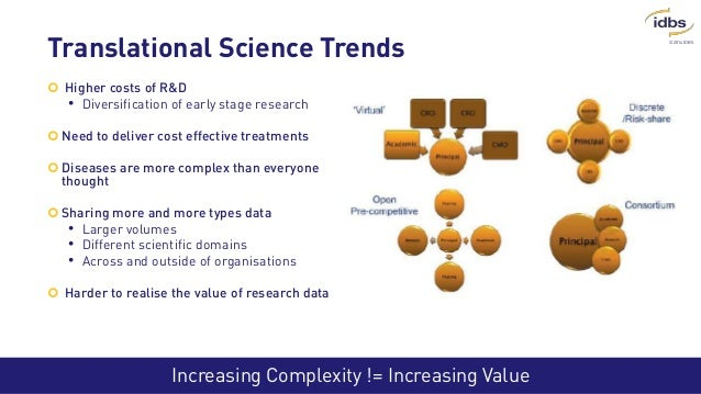 ©2014 IDBS Increasing Complexity != Increasing Value Translational Science Trends  Higher costs of R&D • Diversification ...