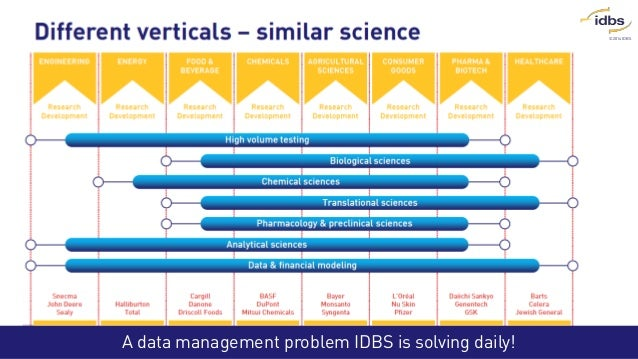 ©2014 IDBS A data management problem IDBS is solving daily!
