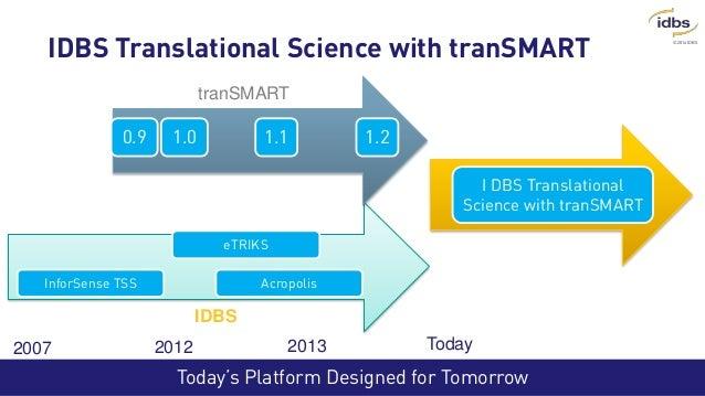 ©2014 IDBS InforSense TSS eTRIKS Acropolis Today's Platform Designed for Tomorrow IDBS Translational Science with tranSMAR...