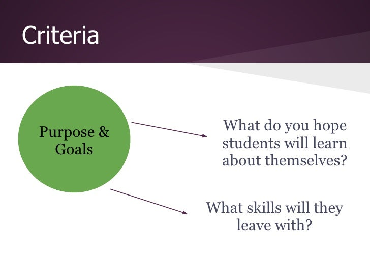 Criteria Purpose &     What do you hope   Goals       students will learn               about themselves?             What...