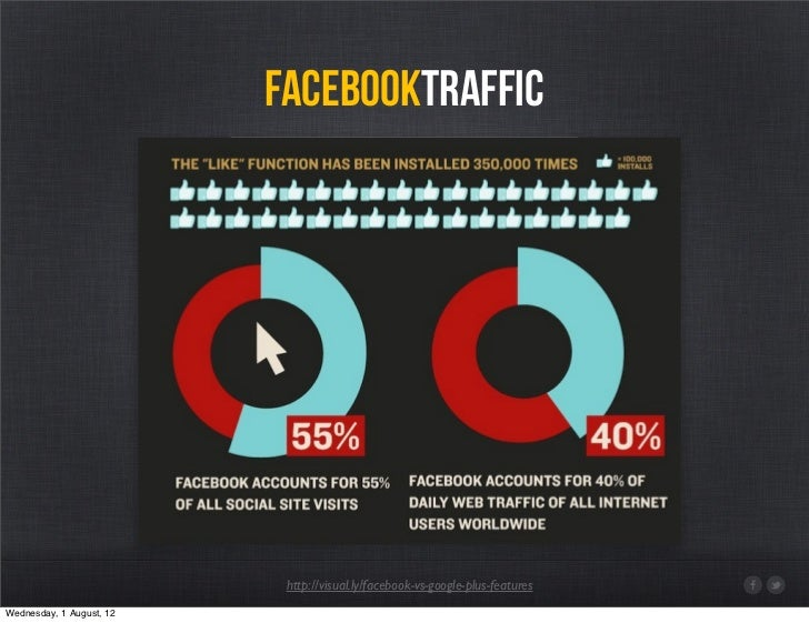 facebooktraffic                           http://visual.ly/facebook-vs-google-plus-featuresWednesday, 1 August, 12