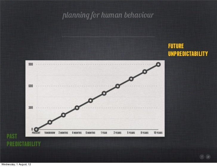 planning for human behaviour                                                         future                               ...