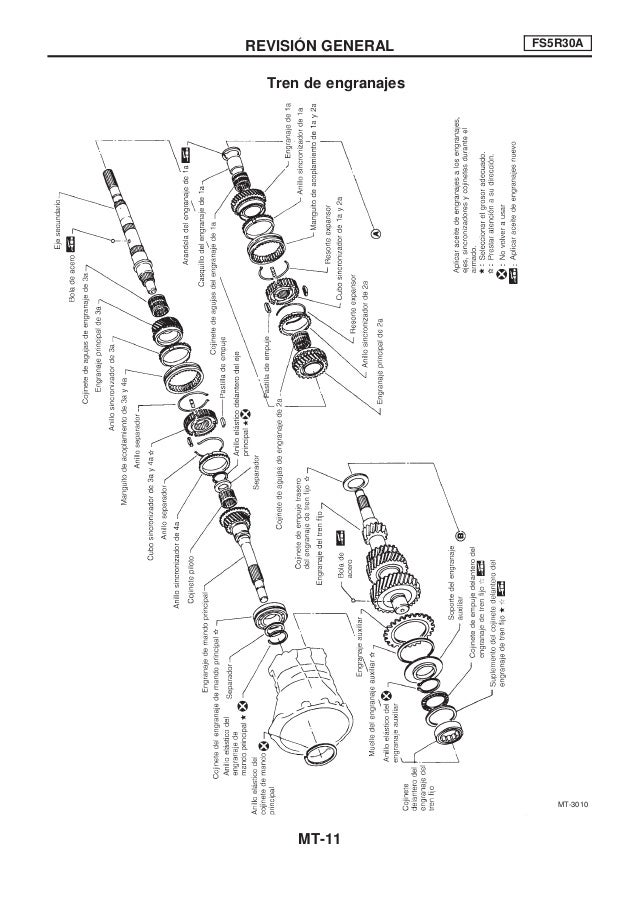 Transmicion manual