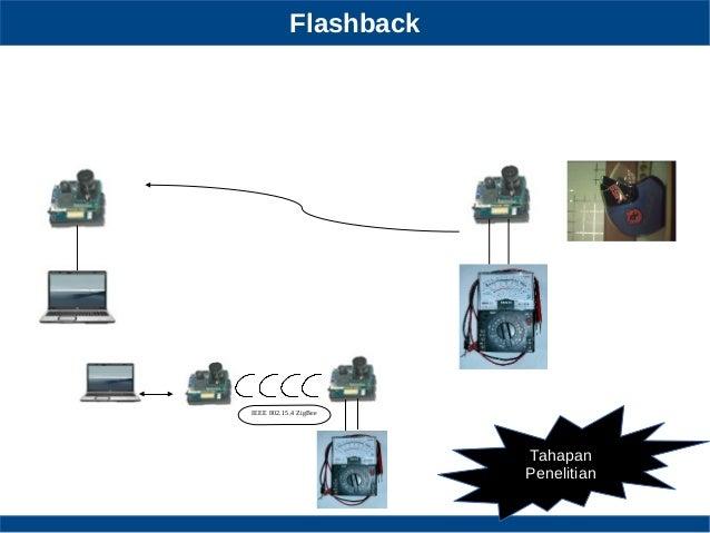 Flashback Tahapan Penelitian IEEE 802.15.4 ZigBee