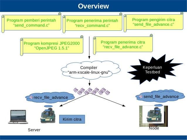 "Overview Keperluan Testbed Program pengirim citra ""send_file_advance.c"" Program penerima citra ""recv_file_advance.c"" Progr..."